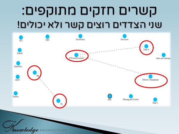 להלן דוגמה למפת רשת המציגה קשרים חסרים בין מחלקות. מסתבר שעובדים בשתי המחלקות דיווחו על צורך בקשר כדי להיות אפקטיביים יותר. אבל מישהו מונע את הקשר (למשל, בגלל צווארי בקבוק) [עובד במערכת לאבחון וניתוח רשתי dna-7, חברת TECI]