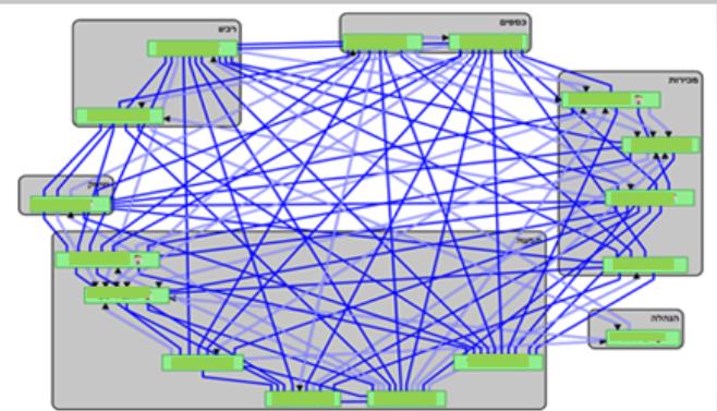 להלן מפת רשת המתארת את רמת שיתוף הפעולה בין מנהלים במחלקות השונות של הארגון: הקשרים הכחולים הכהים מתארים קשרי עבודה וחברות חזקים; והקשרים החלולים מתארים קשרים חלשים [עובד במערכת לאבחון וניתוח רשתי AURORA, חברת TECI]