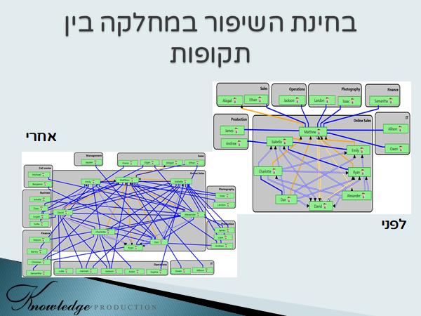 יועצים ארגוניים שעושים שימוש במערכות ניתוח רשתיות, יכולים לצבור אלבום עבודות, שמאפשר להם להמחיש ללקוחות בעתיד מה ערכה של התערבות כזו או אחרת [עובד במערכת לאבחון וניתוח רשתי AURORA, חברת TECI]